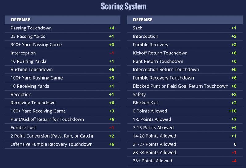 nfl fantasy football scoring